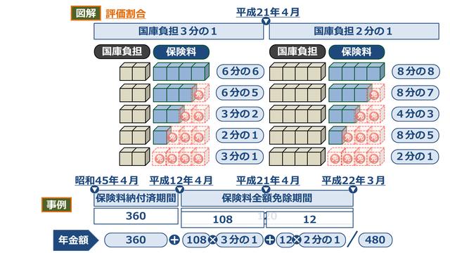 国民年金法08 老齢基礎年金(支給額) .png