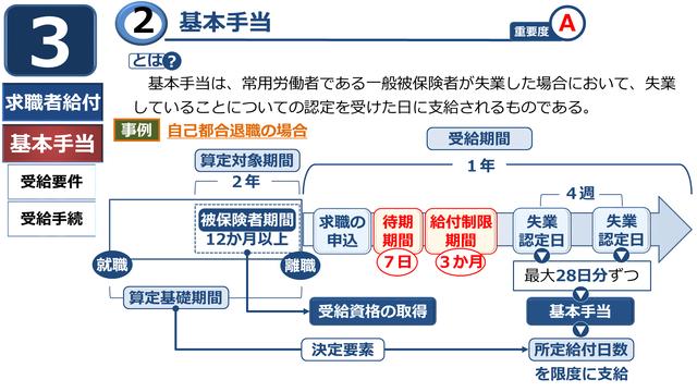 雇用保険03 基本手当①(受給要件・手続) 入稿版.png